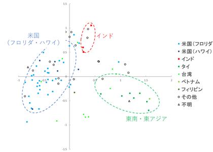 図1 国内保有マンゴー遺伝資源83品種のSSRマーカーに基づく主座標分析結果