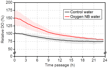 Fig. 2. Temporal shifts in surface water DO in Experiment 2