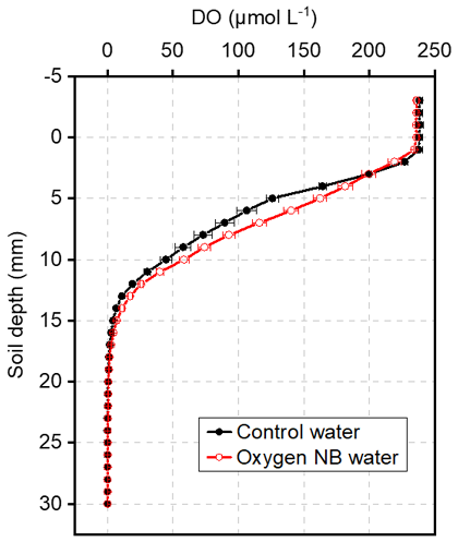 Fig. 4. DO profiles at the soil–water interface on day 35 of Experiment 2 Horizontal bars indicate the standard errors (n = 3).