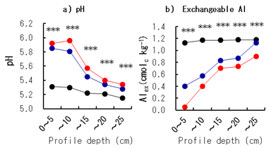 Fig. 2. pH and exchangeable Al of the simulated plough layer with a different nanoparticulate lime (NL)