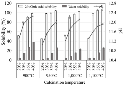 Fig. 1. Solubility changes of Burkina Faso phosphate rock through calcination with several compounding rates of potassium carbonate under four levels of temperature
