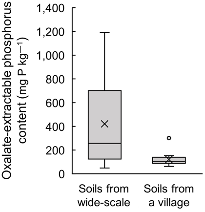 Fig. 1. Spatial variation of oxalate-extractable P