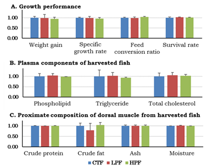 Fig. 2. Growth performance and quality of harvested milkfish fed with experimental feeds. Relative values when each value at CTF = 1.00. Initial number of experimental fish: 1483±1, Culture period: 84 days, Average water temperature: 28.3±1.2℃