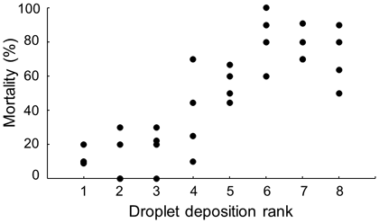 Fig. 2. Relationship between the droplet deposition rank and mortality of N.lugens