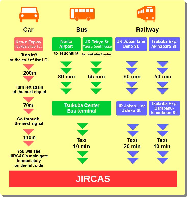 Transports to JIRCAS
