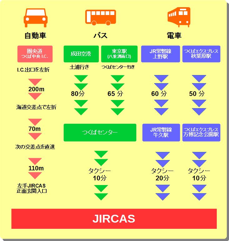JIRCASへの交通案内