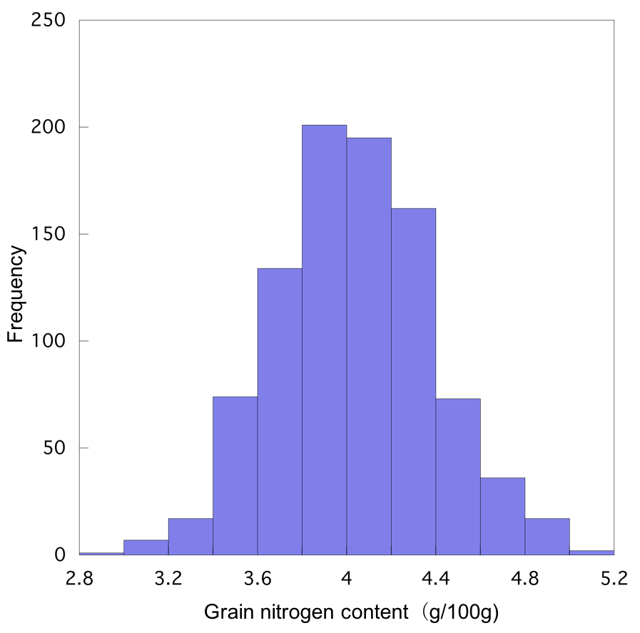 Fig. 1. Distribution of grain nitrogen content of the 224 lines used for the development of the model