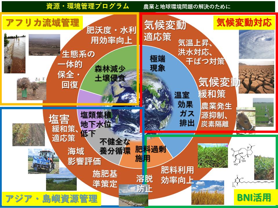 資源・環境管理プログラム